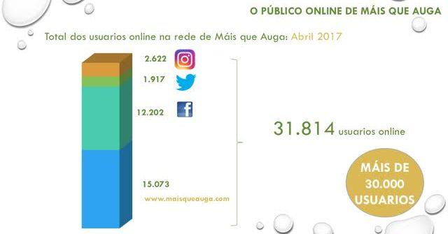 Gráfico de la audiencia online de los gimnasios Vigo Máis que Auga